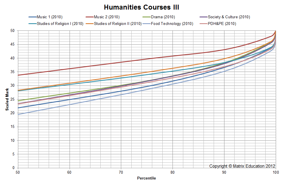 HSC Scaling The scaling of Humanities courses 3