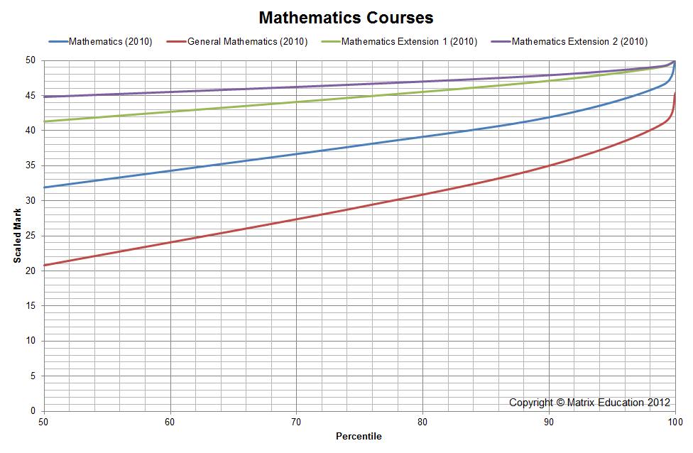 HSC Scaling The scaling of Mathematics courses