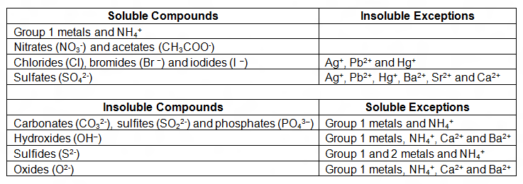 metathesis reactions simple solubility rules Metathesis reactions  -pay attention to solubility rules when doing these reactions (ex ag⁺ + cl⁻ → agcl)  -these can refer to the very simple reactions .