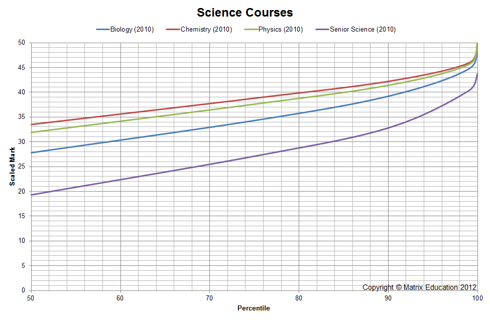 HSC Scaling The scaling of science courses