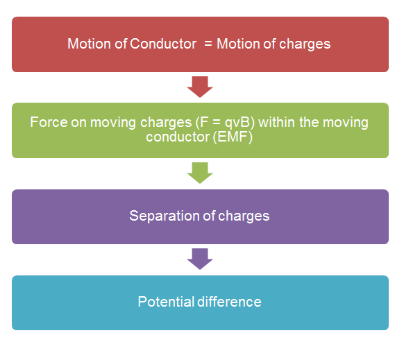 Electromagnetic Induction flowchart