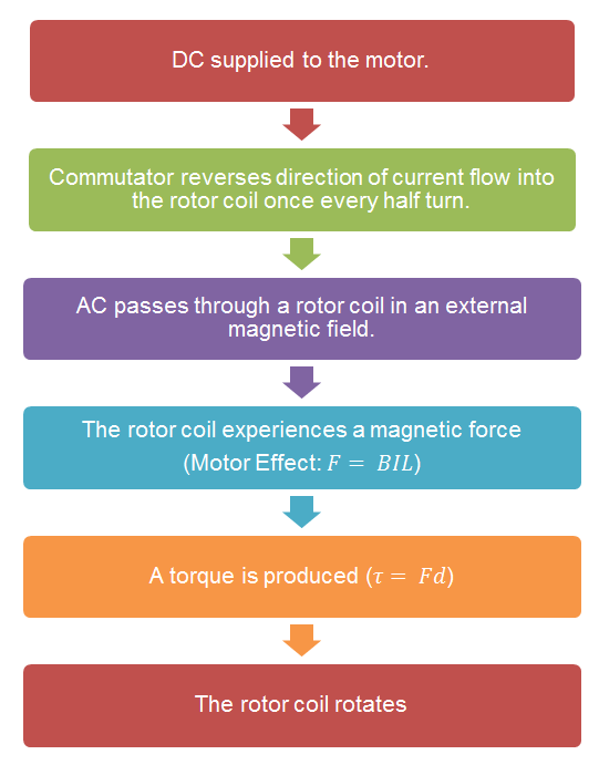 Motor Effect in DC Motors Flowchart