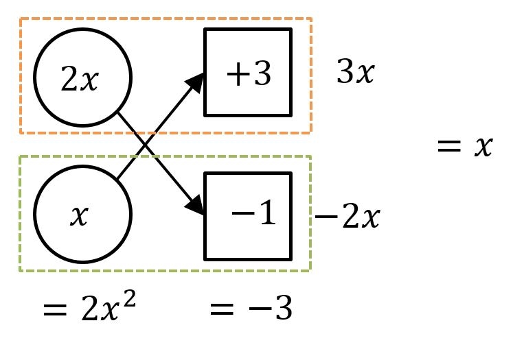 Year 10 Maths Algebra Worksheet - How to Solve Quadratic Equations