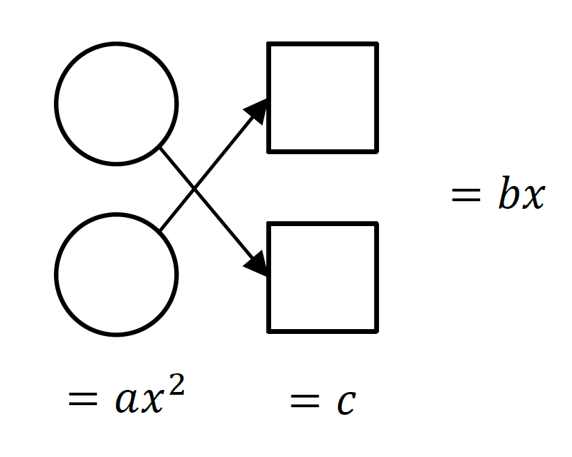 Year 10 Maths Algebra Worksheet How To Solve Quadratic Equations