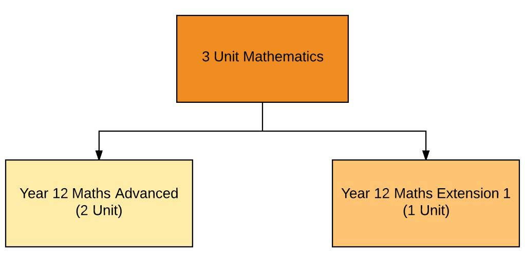3 Unit Maths chart