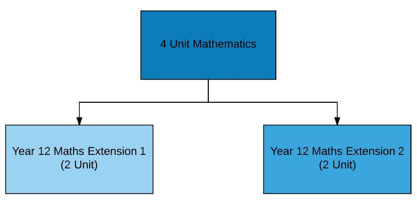 Image: Breakdown of Maths Extension 2