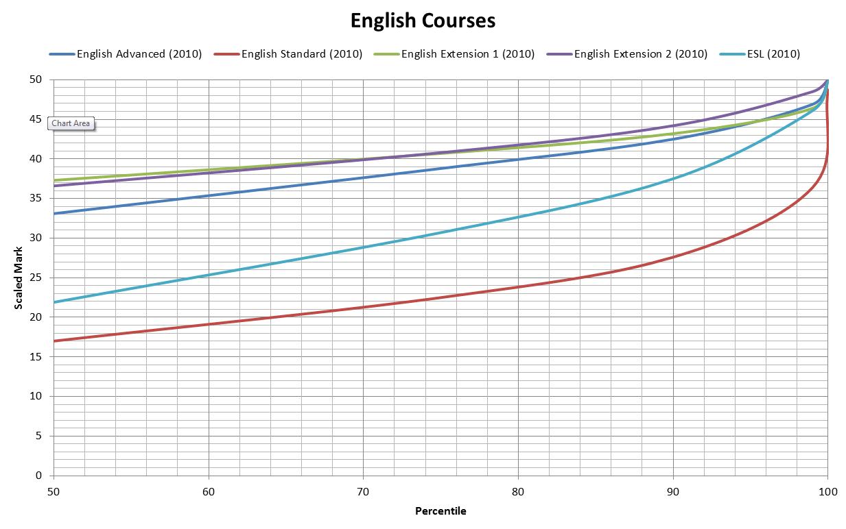New 2018 English Syllabus   English Advanced vs Standard vs