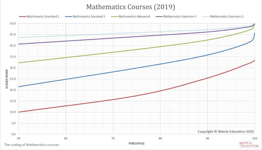 Maths 2019 scaling graphs