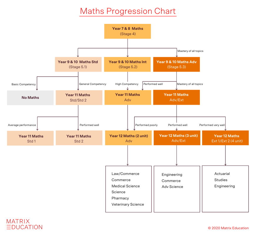 choosing-the-right-year-11-mathematics-course-flowchart