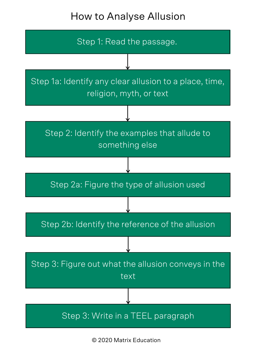 blog-english-literary-techniques-how-to-analyse-allusion-step-by-step-process-flowchart-1
