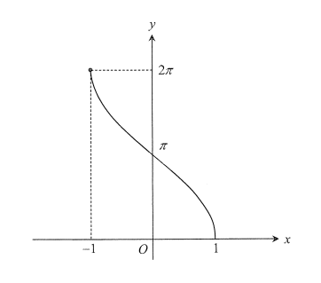 Blog-2017-3-unit-maths-solutions-curve-3