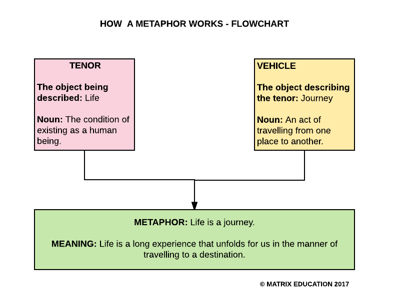 Literary Techniques Metaphor Learn How To Analyse A Metaphor