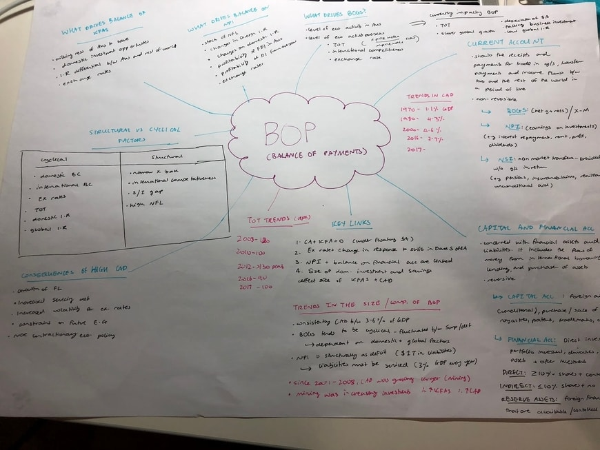 blog-hacks-ella-mindmap