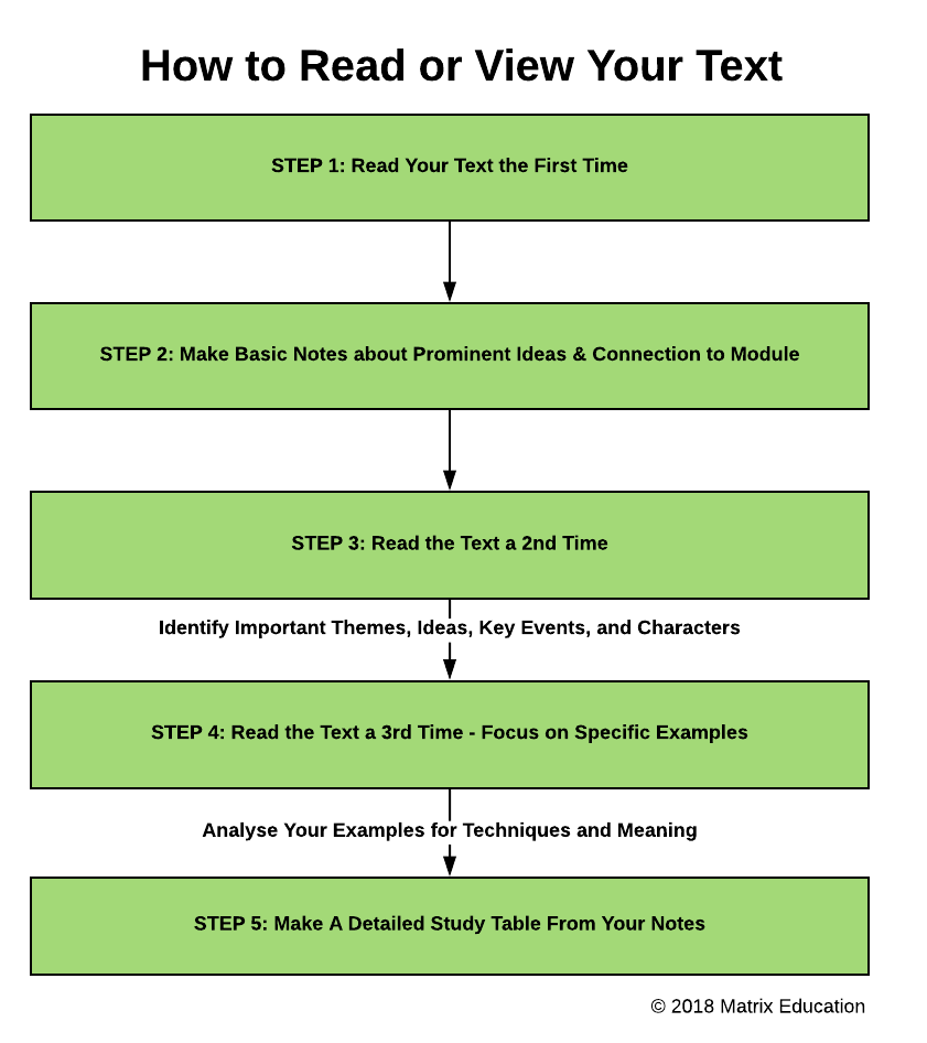 how-to-read-or-view-your-text