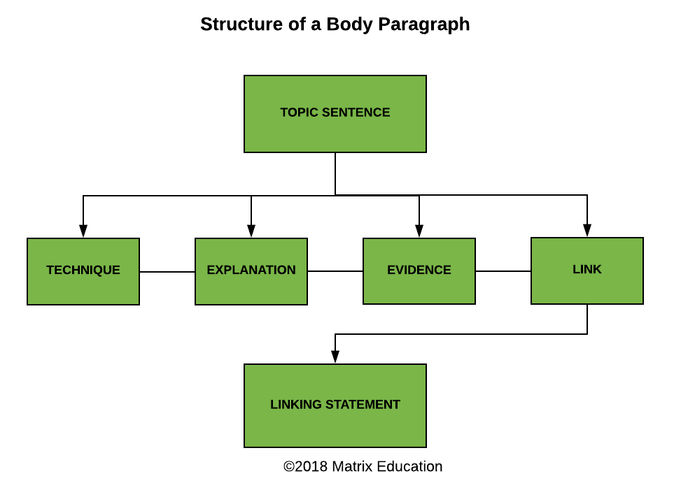 guides-how-to-study-english-writing-essay-paragraph-structure-diagram