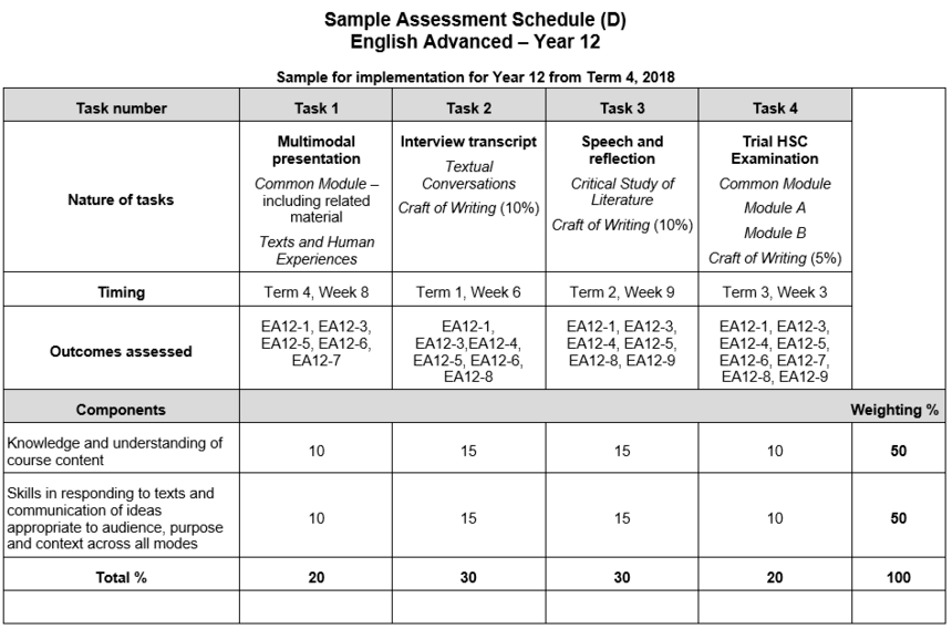blog-mod-C-NESA-Year-12-2019-Sample-Assessment-Schedule-D.png