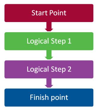 blog-6-must-know-tips-ace-your-physics-hsc-trial-explain-flowchart-process