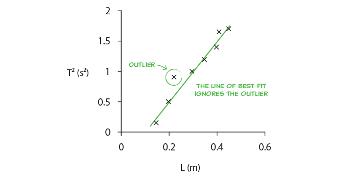 How to Draw a Line of Best Fit in Physics | Practical Skills