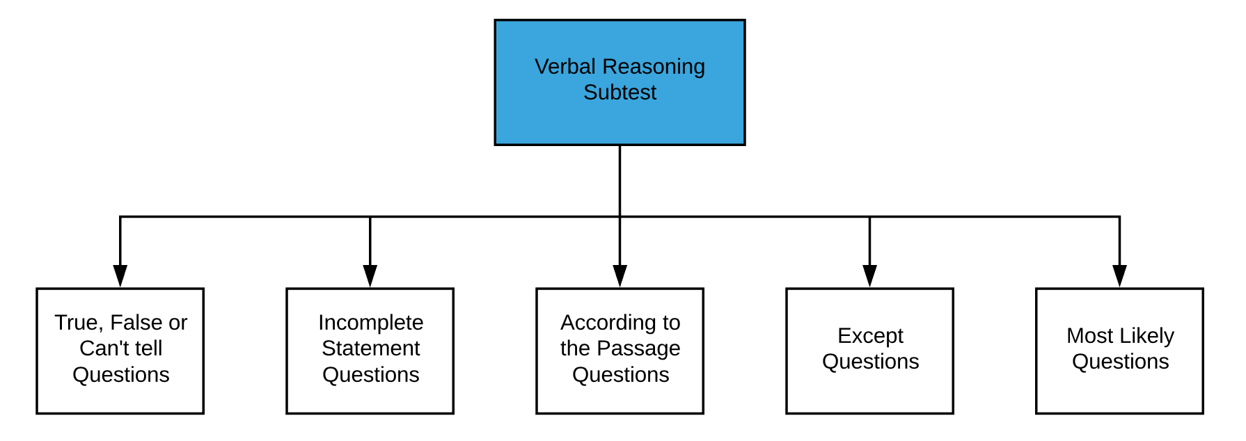 UCAT Guide Part 1 - Verbal Reasoning Subtest Flowchart