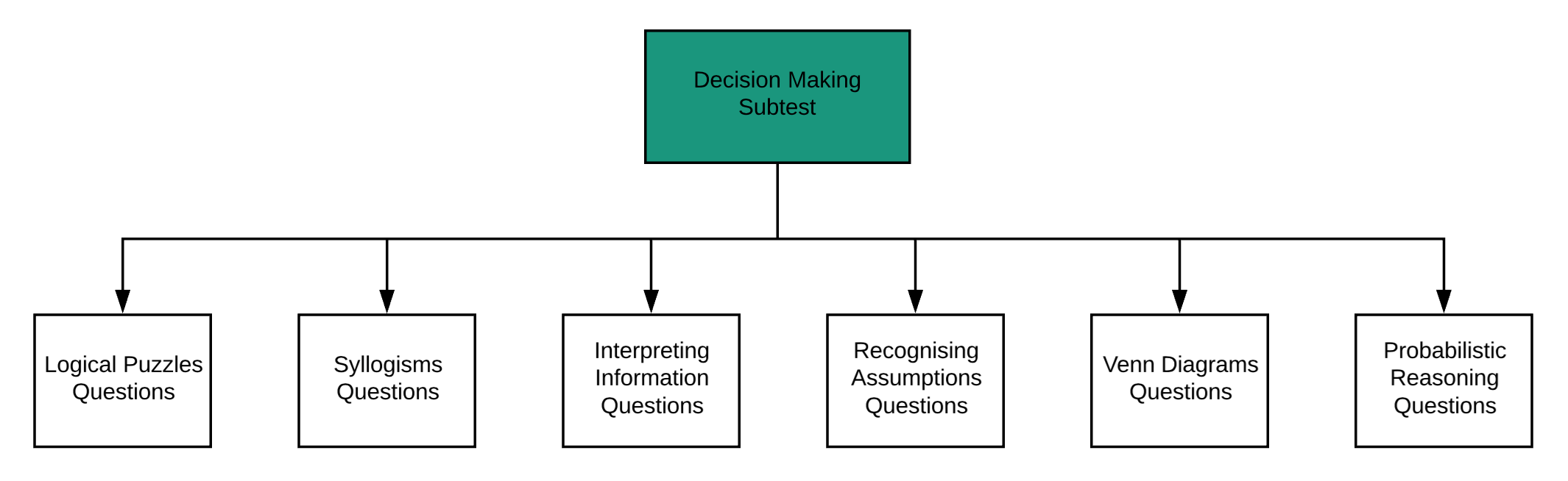 Ucat Guide Part 2 How To Study For Decision Making Matrix Education