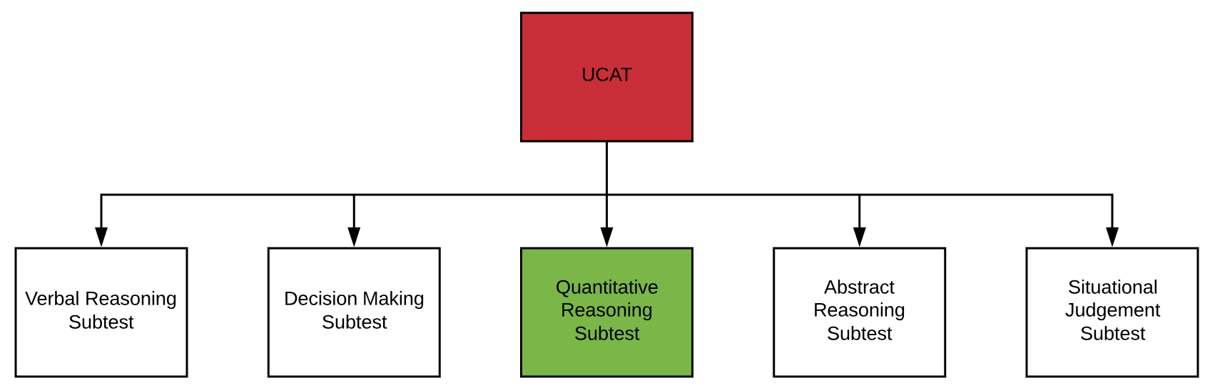 UCAT quantitative reasoning UCAT Guide Part 3 Subtest Flowchart