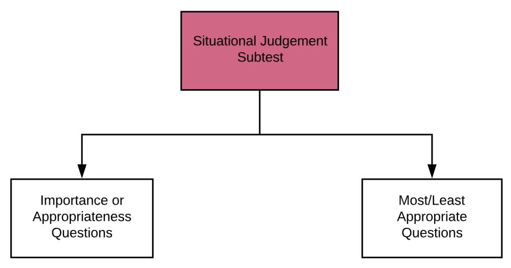 UCAT Guide Part 5 - Situational Judgement Flowchart 5