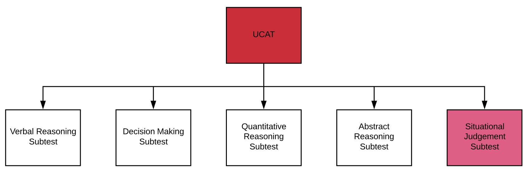 UCAT situational judgement Guide Part 5 Subtest Flowchart