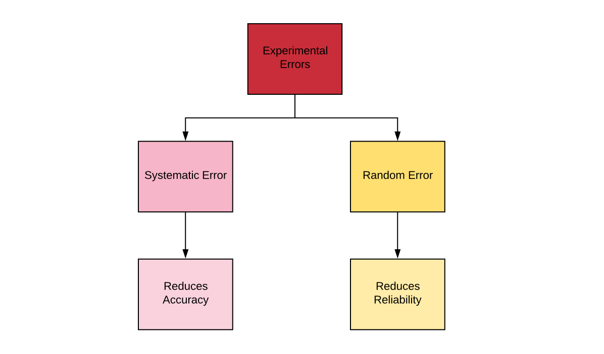 experimental errors - Systematic and Random Errors