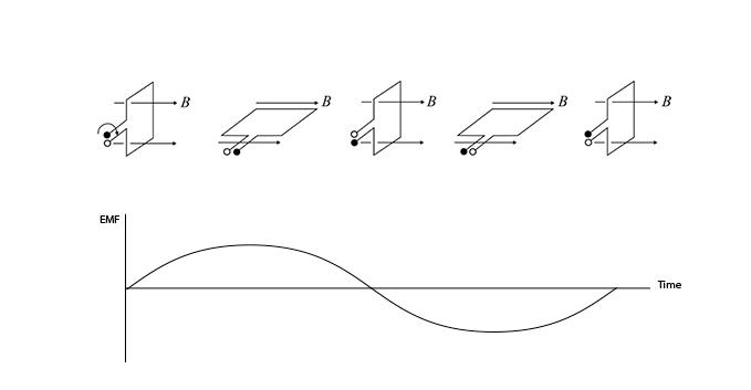 AC-Generator-EMF-Induced