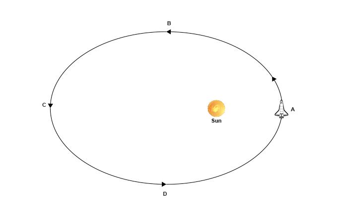 Elliptical-orbit