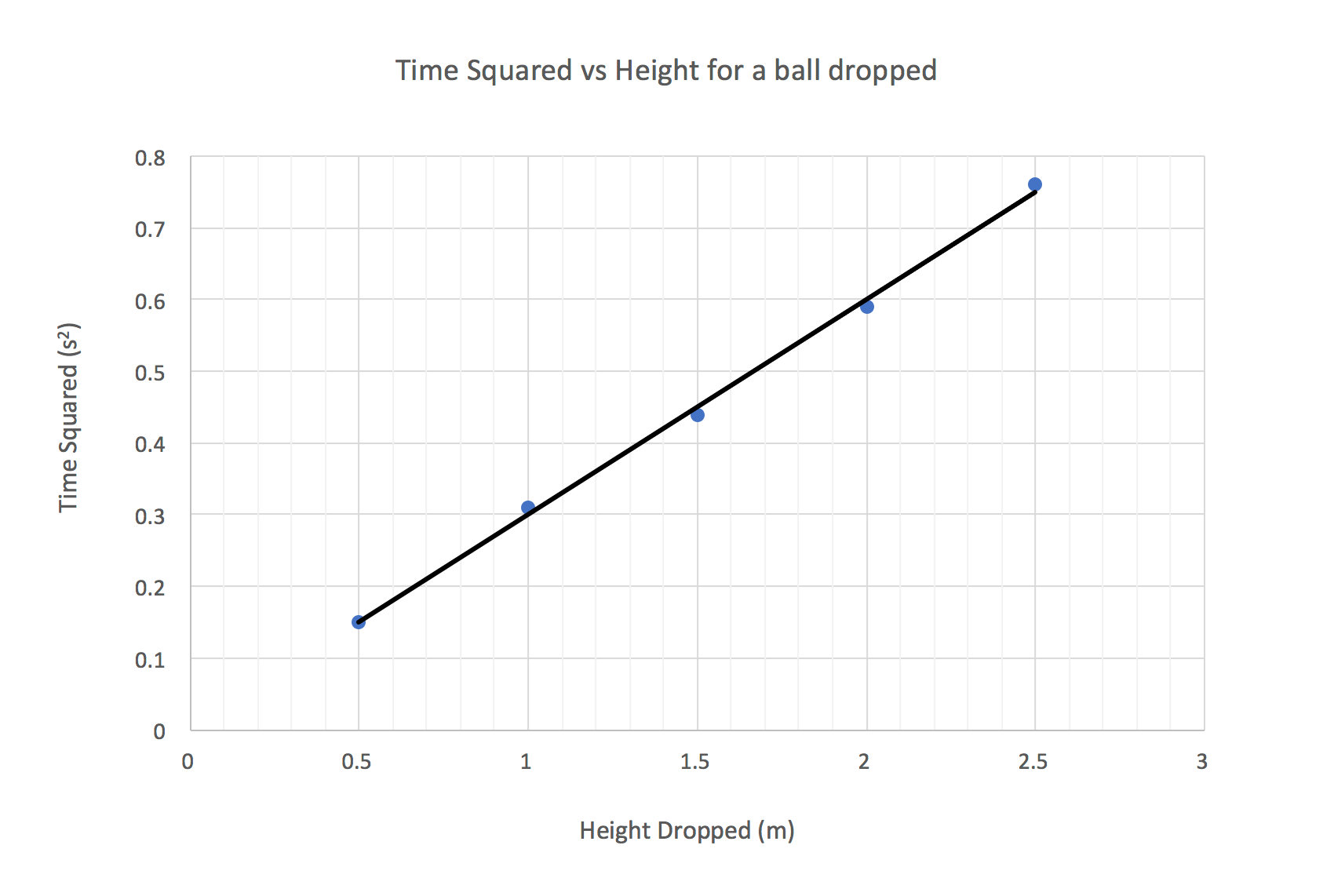 Guide_Physics_Skills_Part1_Graph of Time Squared vs Height of a ball dropped