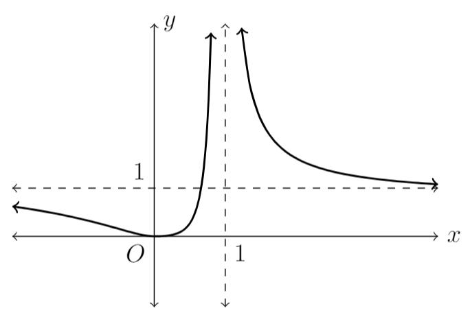 blog-maths-2018-maths-extension-2-solutions-14-d-ii