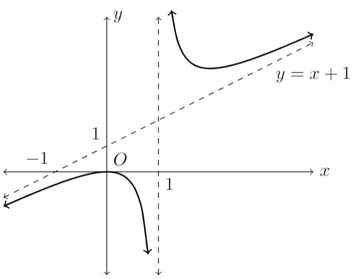 blog-maths-2018-maths-extension-2-solutions-14-d-iii