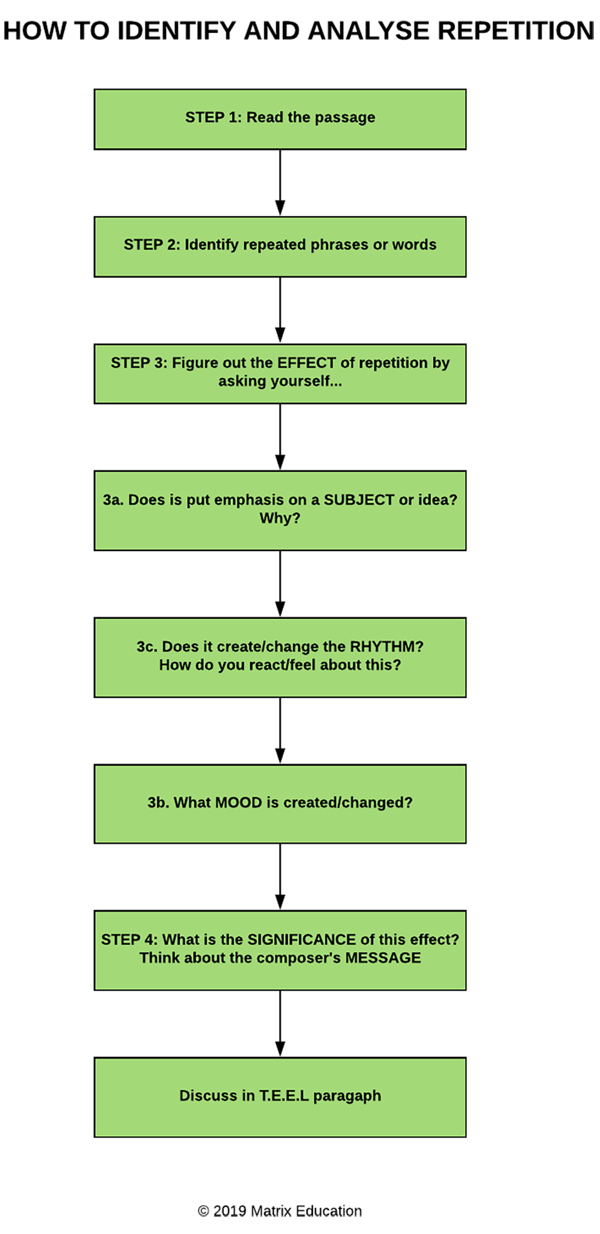 blog-english-literary-techniques-repetition-flowchart-how-to-identify-and-analyse-repetition-step-by-step