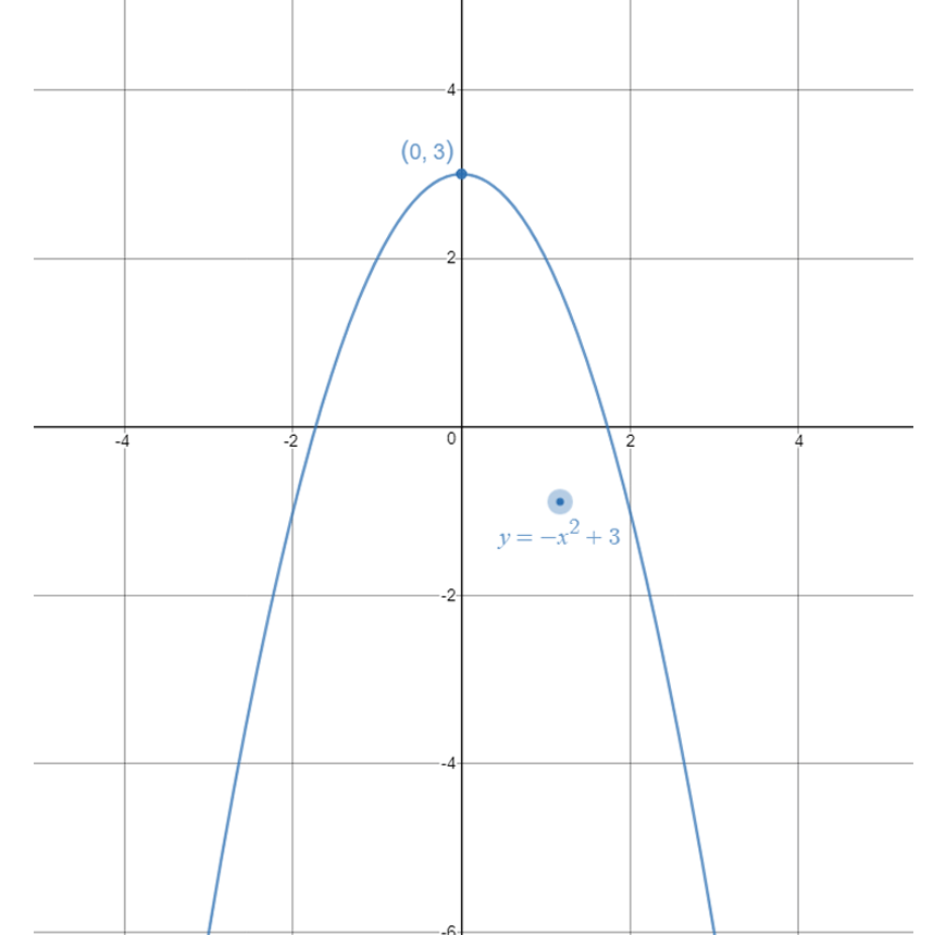 guide-maths-y-10-Non-Linear-Relationships-Combination-Example-2-negative-facing-blue-parabola-on-white-grid