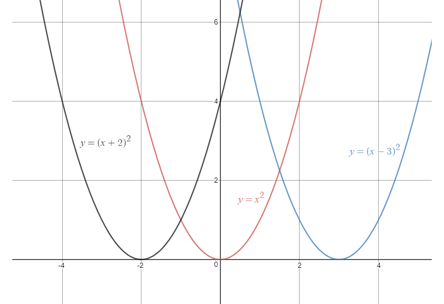guide-maths-y-10-Non-Linear-Relationships-Parabola-Horizontal-SHift-three-parabolas-black-red-blue-on-grid