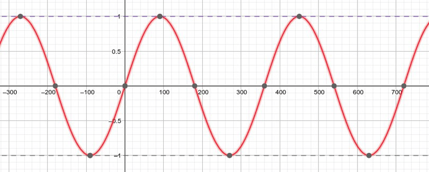 beginners-guide-to-year-10-maths-year-10-further-trigonometry-sin-curve-red-line-on-graph-year 10 further trigonometry