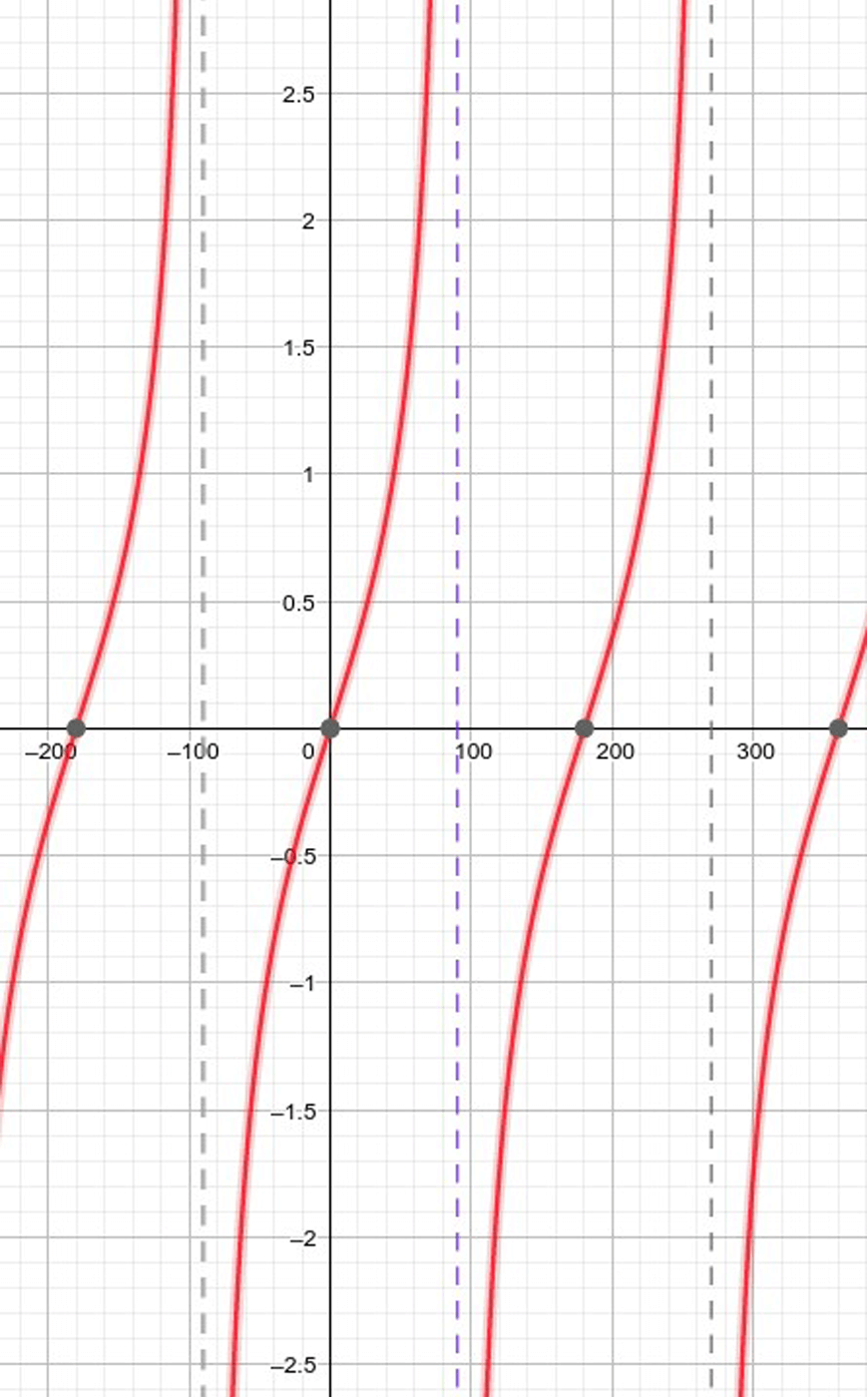 guide-maths-y-10-tan-graph-red-lines-on-grid