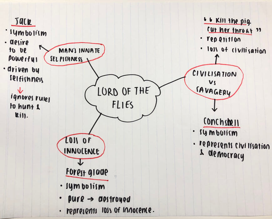 english-guide-year-10-english-notes-in-year-10-example-mindmap-notes-lotr-lord-of-the-flies