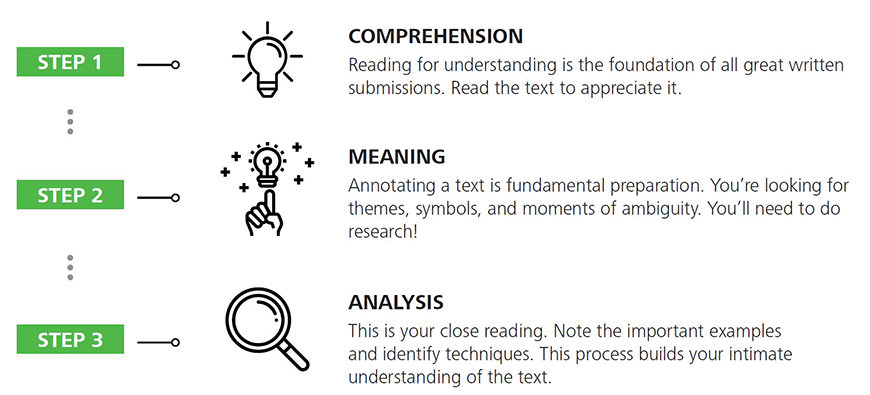 english-guide-year-10-how-to-analyse-prose-non-fiction-in-year-10-english-matrix-method-steps-1-3-png