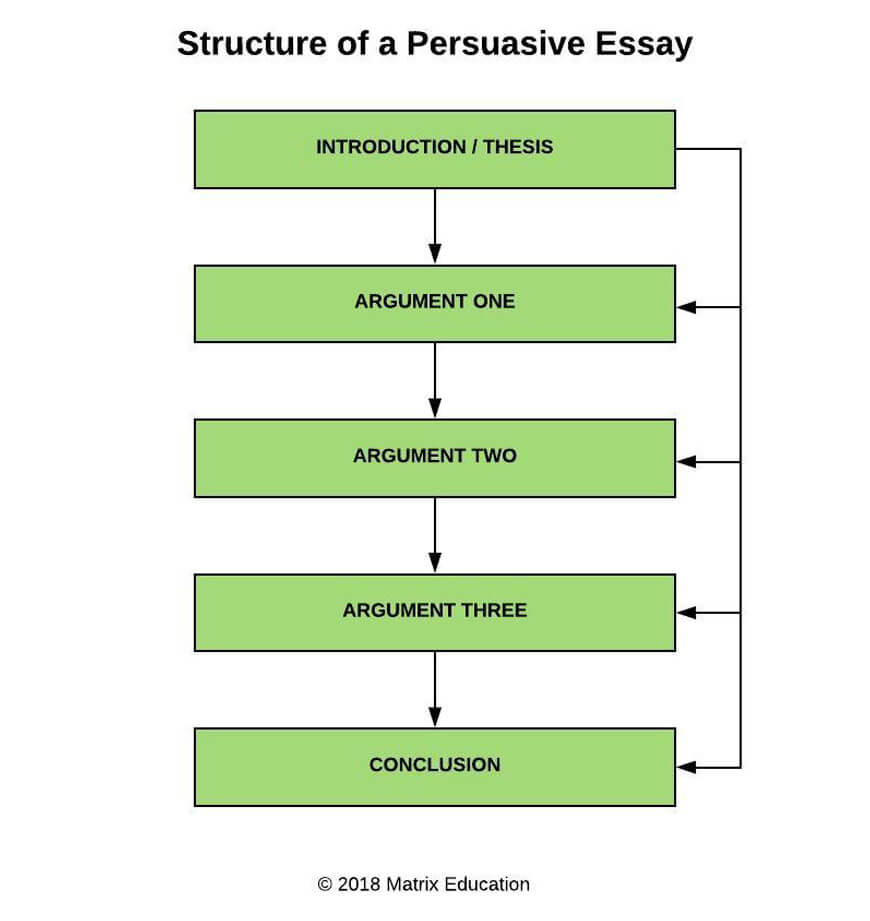 essay how to write a persuasive essay sample essay with easy ways to  part how to write persuasive essays year english guide english guide year  how to write persuasive