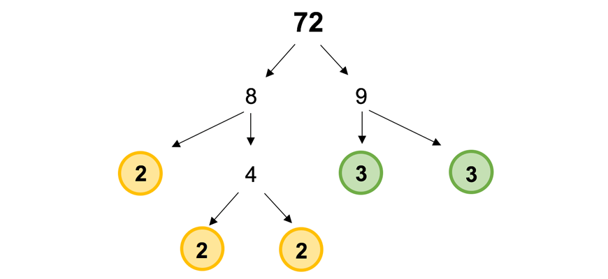 Math-Guides-Year-8-Indices-Factor-Tree