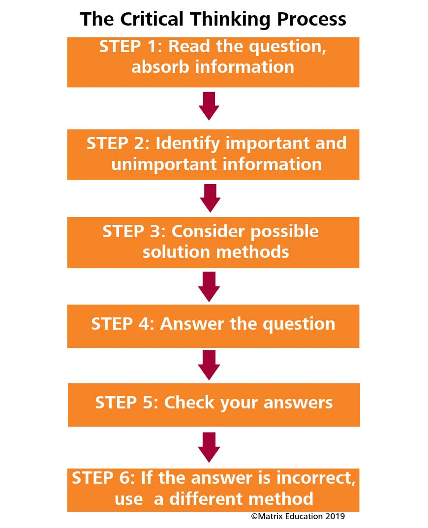 flowchart of step by step process for critical thinking
