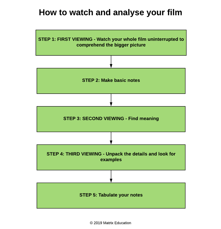 beginners-guide-to-acing-your-hsc-how-to-analyse-film-how-to-view-and-analyse-your-film-flow-chart-1