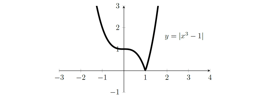 blog-2019-maths-ext-2-exam-paper-solutions-question-12d-pt-1-graph-3