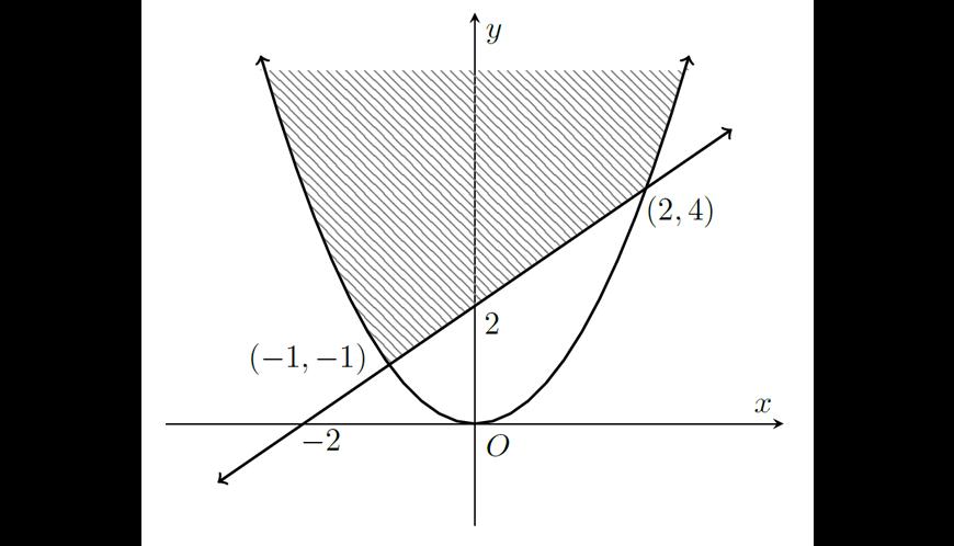 2019 HSC Maths Advanced Exam Paper Solutions question 11 g graph answer