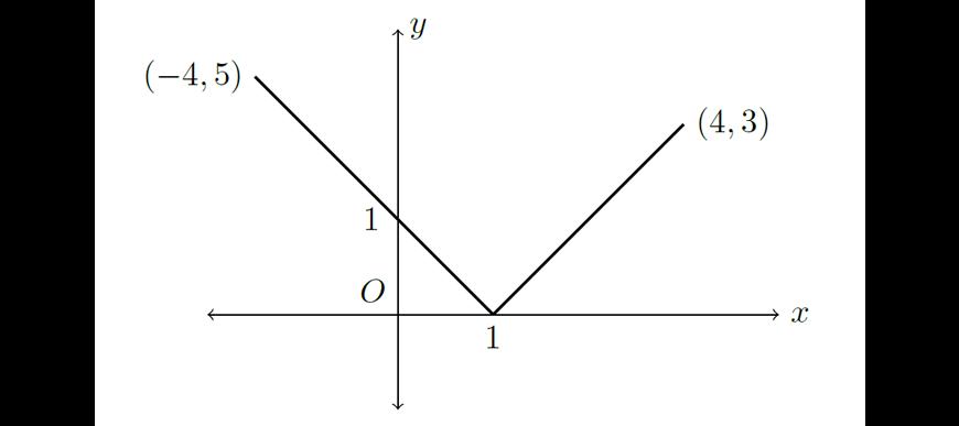 2019 HSC Maths Advanced Exam Paper Solutions question 13 e part 1 graph answer