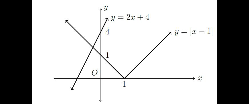 2019 HSC Maths Advanced Exam Paper Solutions question 13 e part 2 graph answer