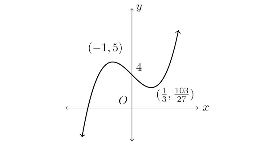 2019 HSC Maths Advanced Exam Paper Solutions question 14b part 3 graph answer