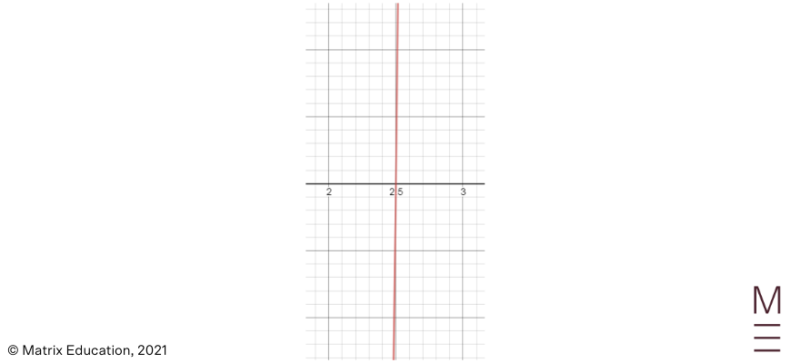Single root plotted on an axis beginner's-guide-year-11-advanced-maths-further-functions-polynomials-single-root